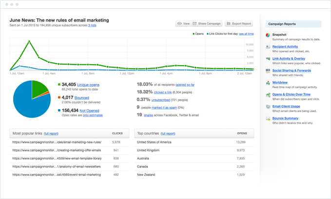 Campaign Monitor - Measure your Email Marketing Results