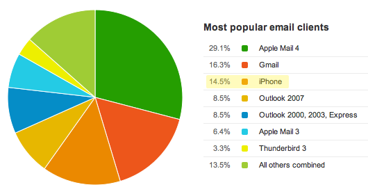 Email client report showing 15% iPhone usage