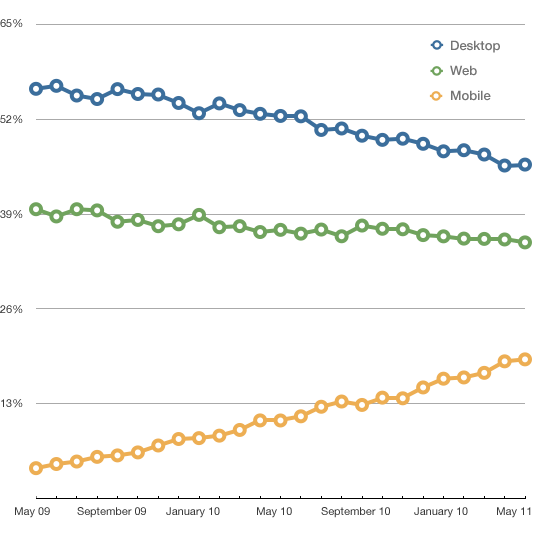Email client usage across desktop, web and mobile 2009 - 2011