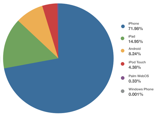 Mobile email client market share June 2011