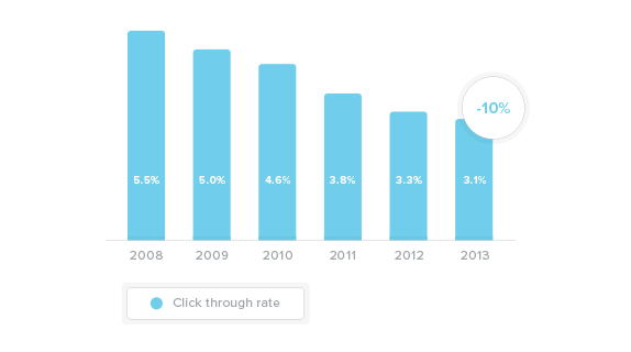 Declining click through rate