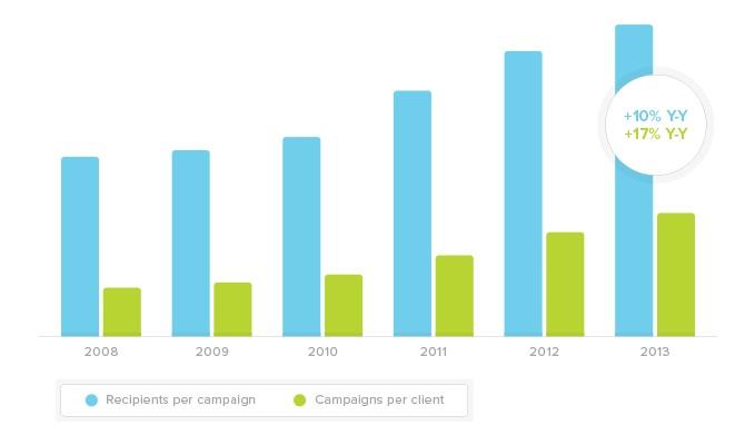 Recipients per campaign / Campaigns per client