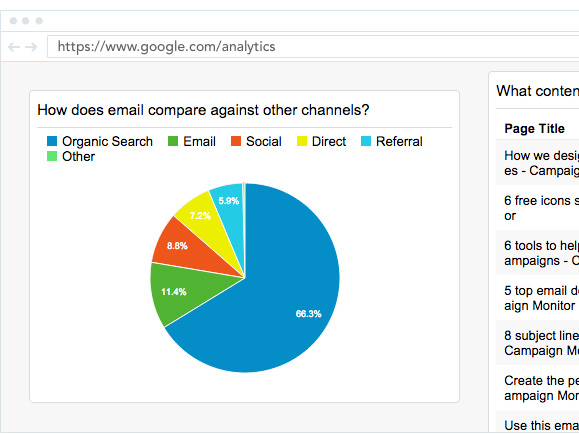 Google Analytics showing how does email compare to other channels?
