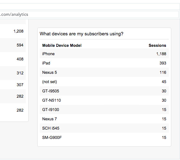 Google Analytics showing what devices are my subscribers using