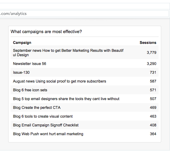 Google Analytics showing which campaigns are most effective at driving traffic