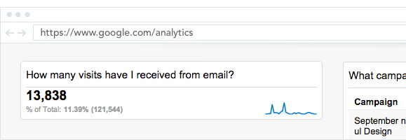 Google Analytics showing how many sessions have I received from email