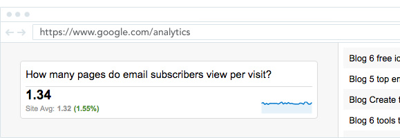 Google Analytics showing how many pages do email subscribers view per visit