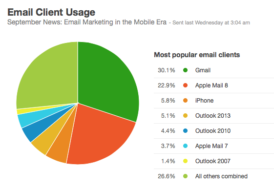 Email client usage reporting