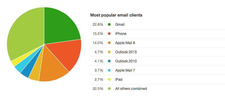 most popular email client report from Campaign Monitor