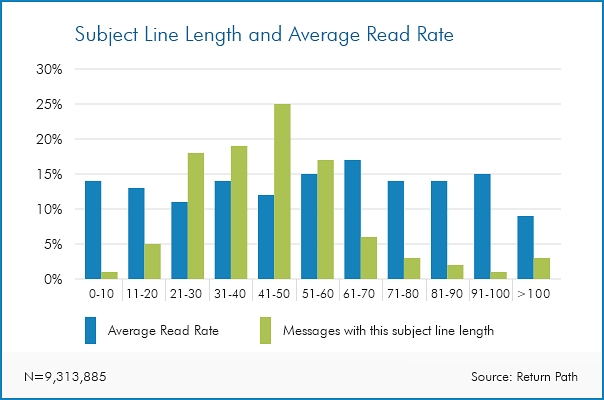 Email subject line length and read rate from Return Path