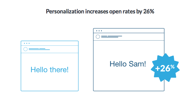 personalization improves your email campaigns