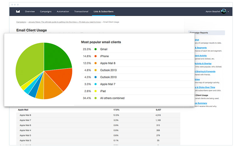 Campaign Monitor - Email Client Usage Report