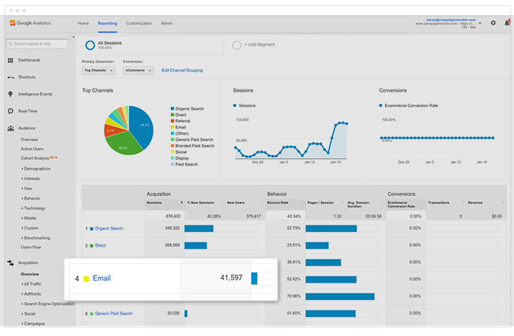 Google Analytics Report - Acquisition - Email Marketing Channel