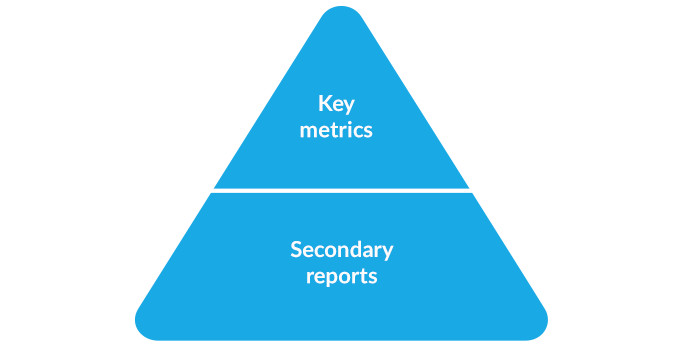 Key Metrics and Secondary Email Marketing Reports