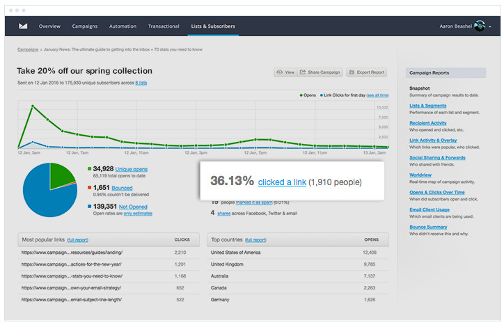 Campaign Monitor Email Marketing Report - Click-through Rate